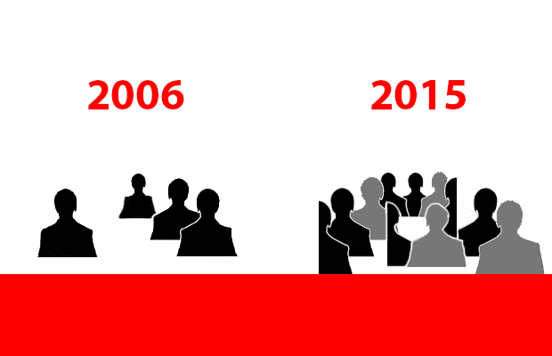 Werkgelegenheid in het onderwijs in 2015